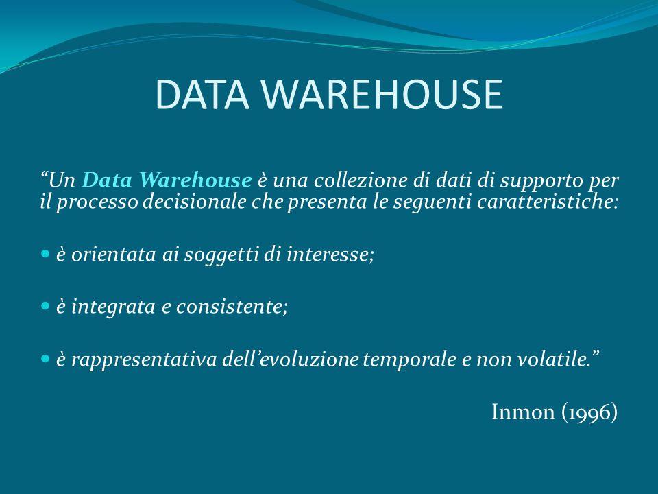 DATA WAREHOUSE Un Data Warehouse è una collezione di dati di supporto per il processo decisionale che presenta le seguenti caratteristiche: è orientata ai soggetti di interesse; è integrata e consistente; è rappresentativa dellevoluzione temporale e non volatile.