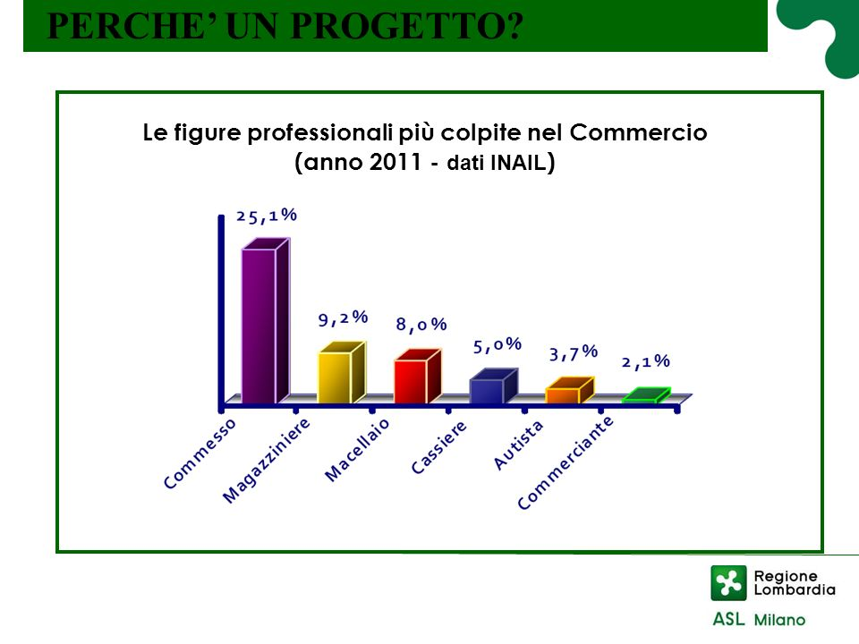 PERCHE UN PROGETTO? Il lavoro in piedi: effetti sulla salute Le figure professionali più colpite nel Commercio (anno 2011 - dati INAIL )