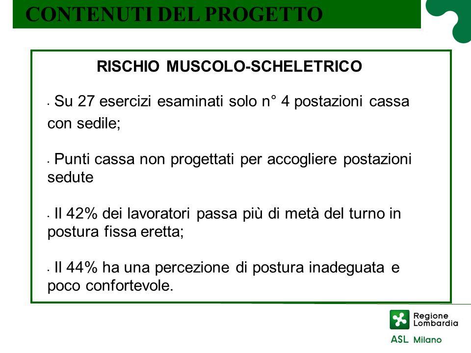 CONTENUTI DEL PROGETTO Il lavoro in piedi: effetti sulla salute RISCHIO MUSCOLO-SCHELETRICO Su 27 esercizi esaminati solo n° 4 postazioni cassa con se