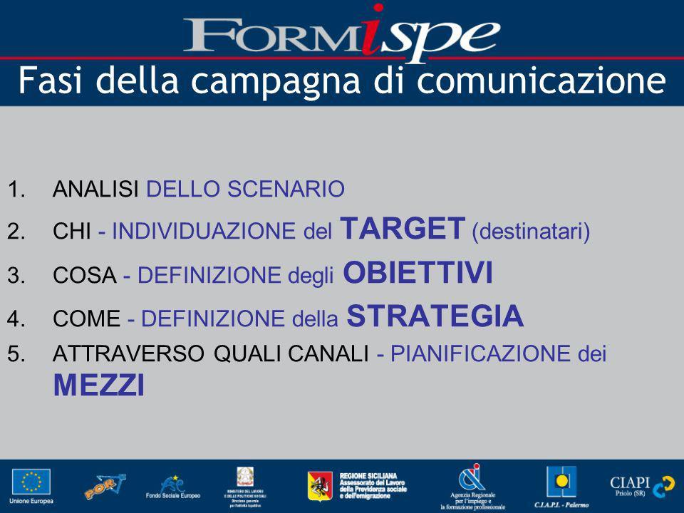 Fasi della campagna di comunicazione 1.ANALISI DELLO SCENARIO 2.CHI - INDIVIDUAZIONE del TARGET (destinatari) 3.COSA - DEFINIZIONE degli OBIETTIVI 4.COME - DEFINIZIONE della STRATEGIA 5.ATTRAVERSO QUALI CANALI - PIANIFICAZIONE dei MEZZI