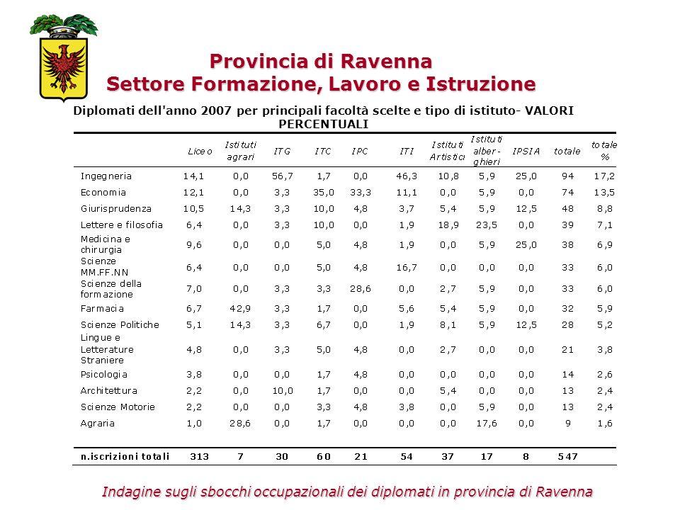 Provincia di Ravenna Settore Formazione, Lavoro e Istruzione Diplomati dell'anno 2007 per principali facoltà scelte e tipo di istituto- VALORI PERCENT