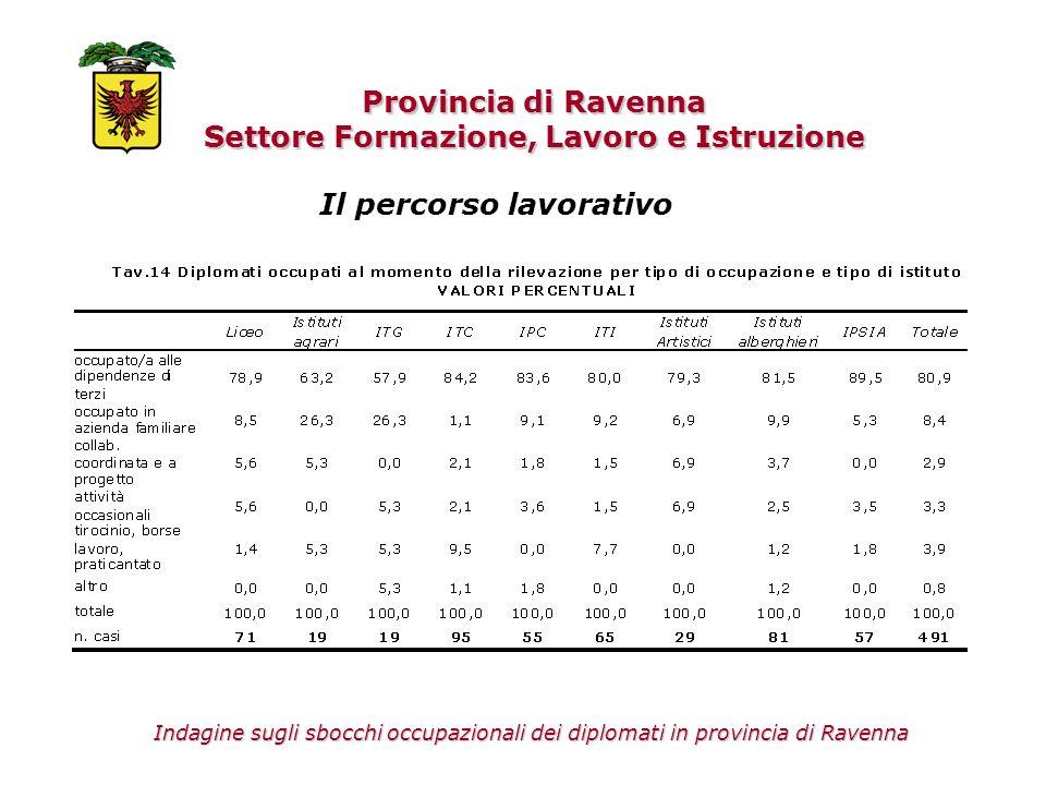 Provincia di Ravenna Settore Formazione, Lavoro e Istruzione Indagine sugli sbocchi occupazionali dei diplomati in provincia di Ravenna Il percorso la