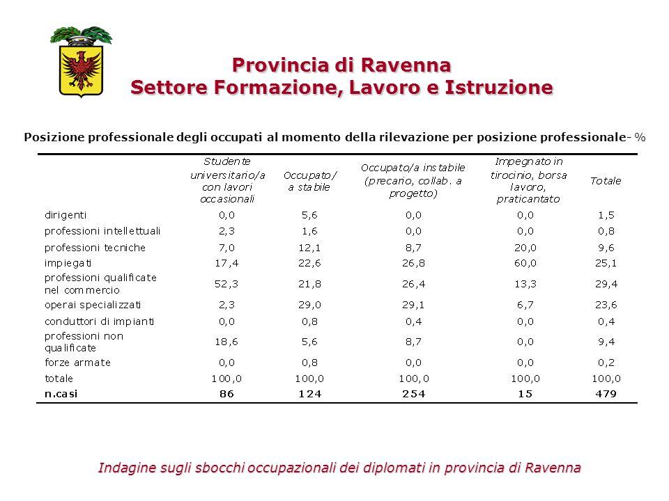 Provincia di Ravenna Settore Formazione, Lavoro e Istruzione Posizione professionale degli occupati al momento della rilevazione per posizione profess
