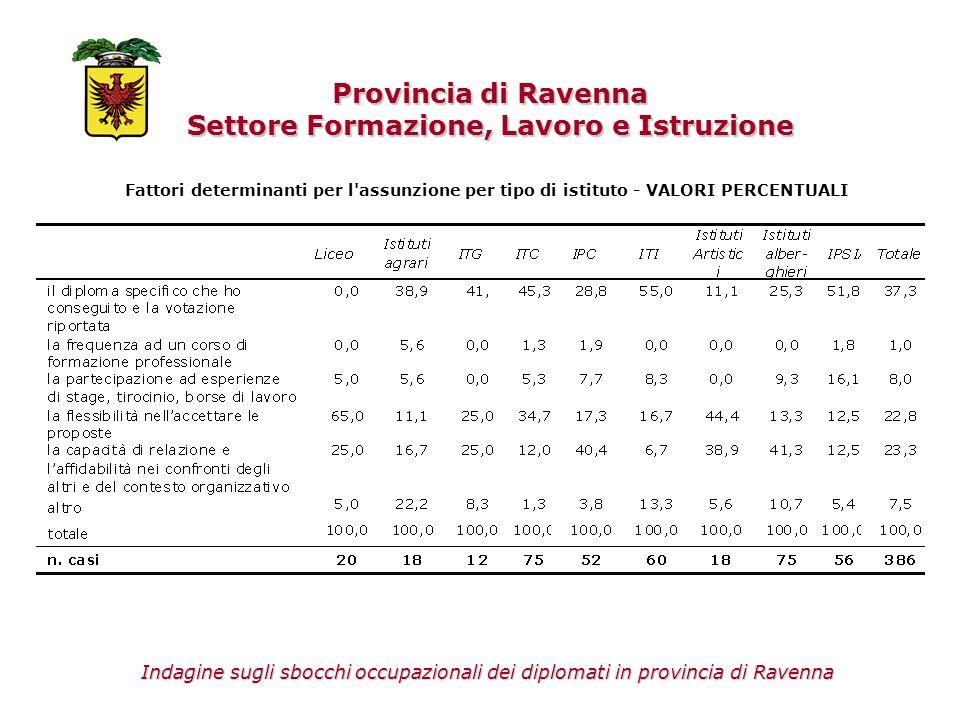 Provincia di Ravenna Settore Formazione, Lavoro e Istruzione Fattori determinanti per l'assunzione per tipo di istituto - VALORI PERCENTUALI Indagine