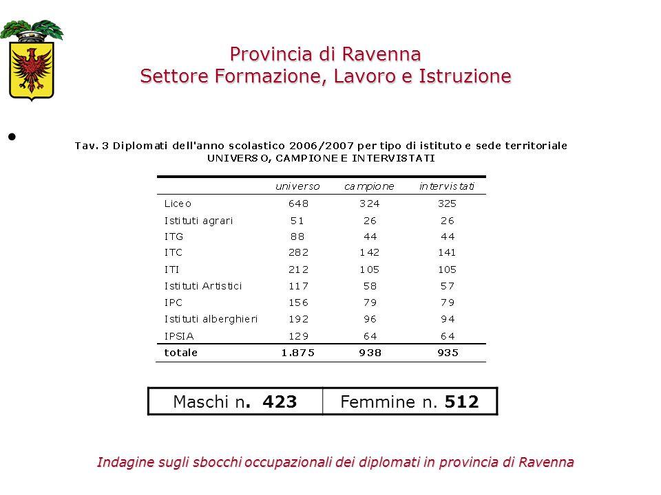 Maschi n. 423Femmine n. 512 Provincia di Ravenna Settore Formazione, Lavoro e Istruzione Indagine sugli sbocchi occupazionali dei diplomati in provinc