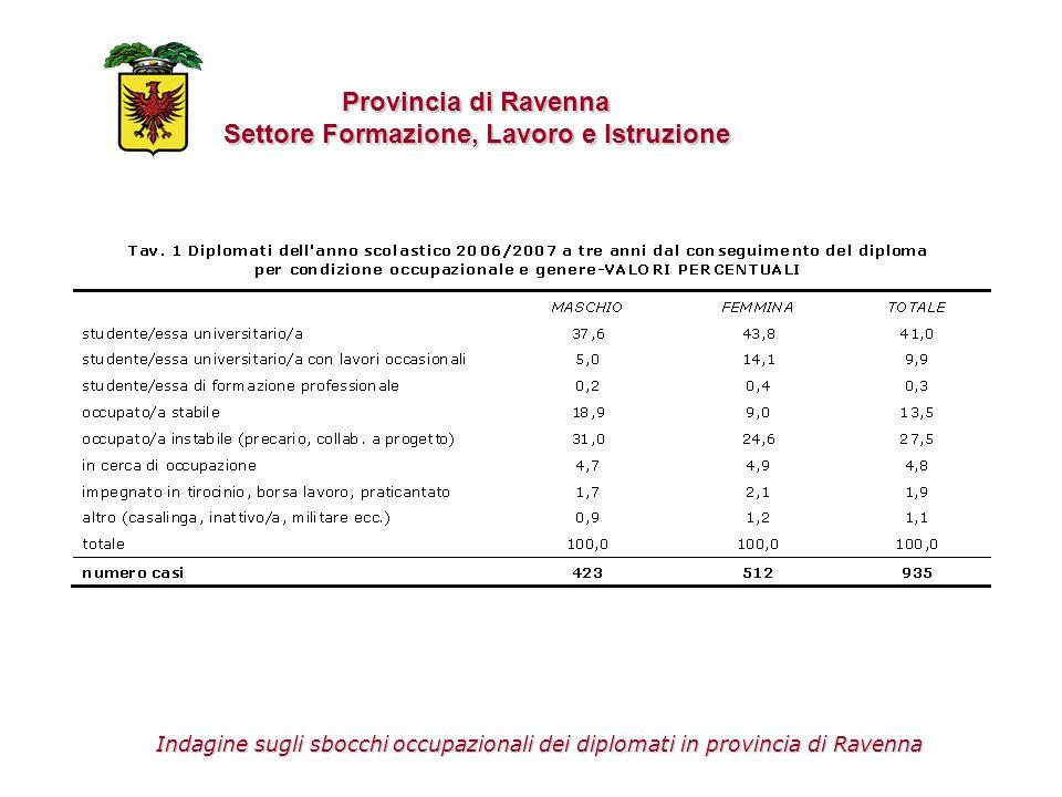 Provincia di Ravenna Settore Formazione, Lavoro e Istruzione Il percorso curricolare Indagine sugli sbocchi occupazionali dei diplomati in provincia di Ravenna