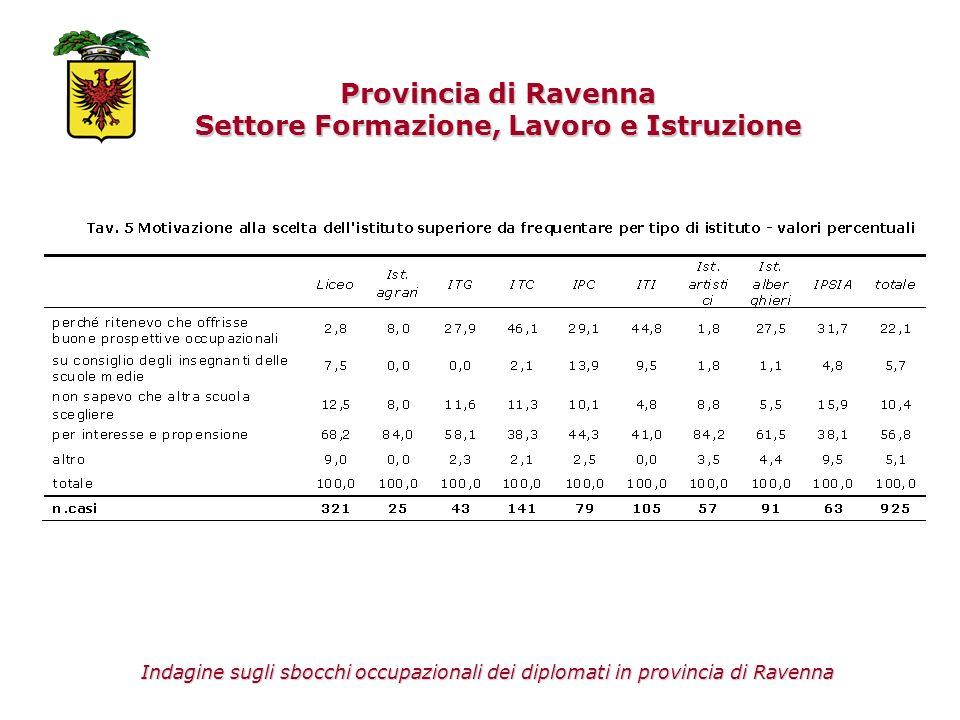 Il percorso universitario Provincia di Ravenna Settore Formazione, Lavoro e Istruzione Indagine sugli sbocchi occupazionali dei diplomati in provincia di Ravenna