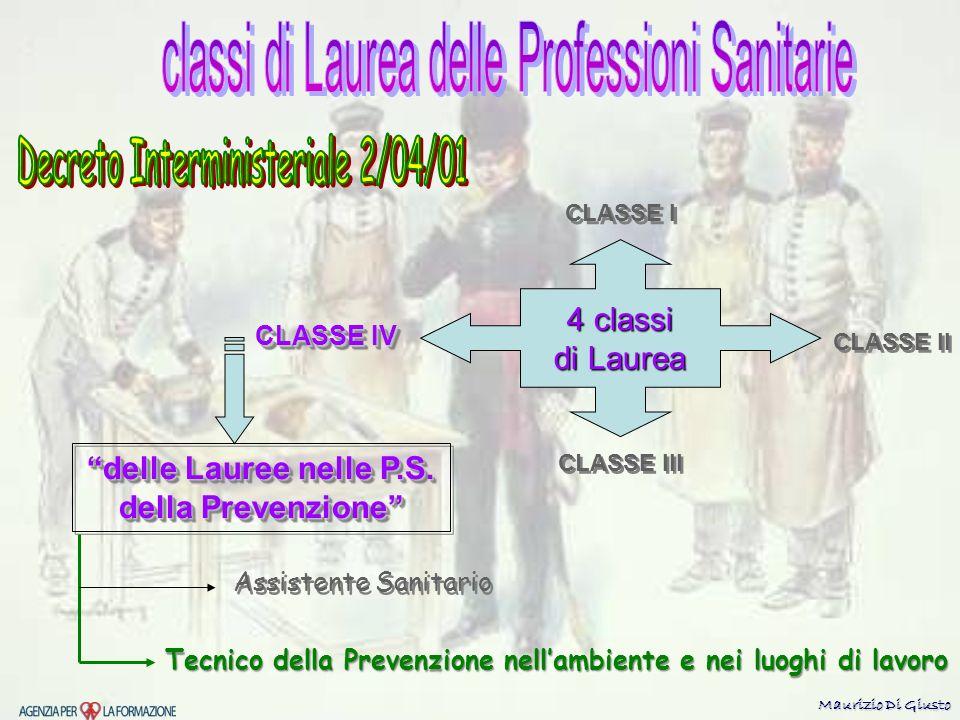 4 classi di Laurea CLASSE IV CLASSE III CLASSE I CLASSE II delle Lauree nelle P.S.