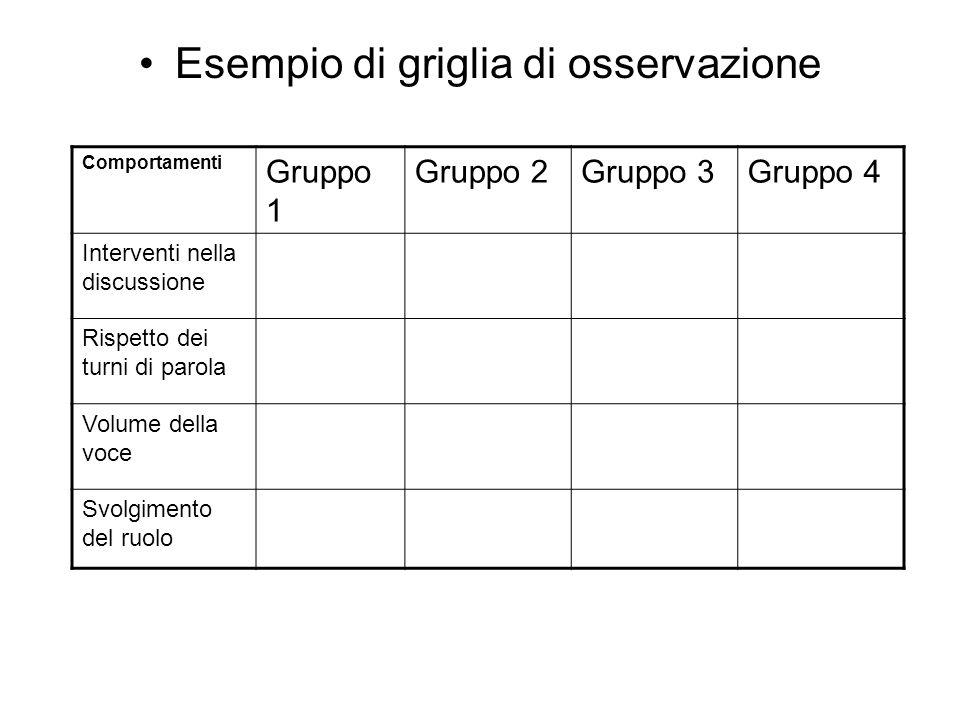 Esempio di griglia di osservazione Comportamenti Gruppo 1 Gruppo 2Gruppo 3Gruppo 4 Interventi nella discussione Rispetto dei turni di parola Volume della voce Svolgimento del ruolo