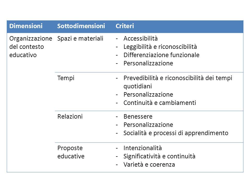 DimensioniSottodimensioniCriteri Organizzazione del contesto educativo Spazi e materiali-Accessibilità -Leggibilità e riconoscibilità -Differenziazion