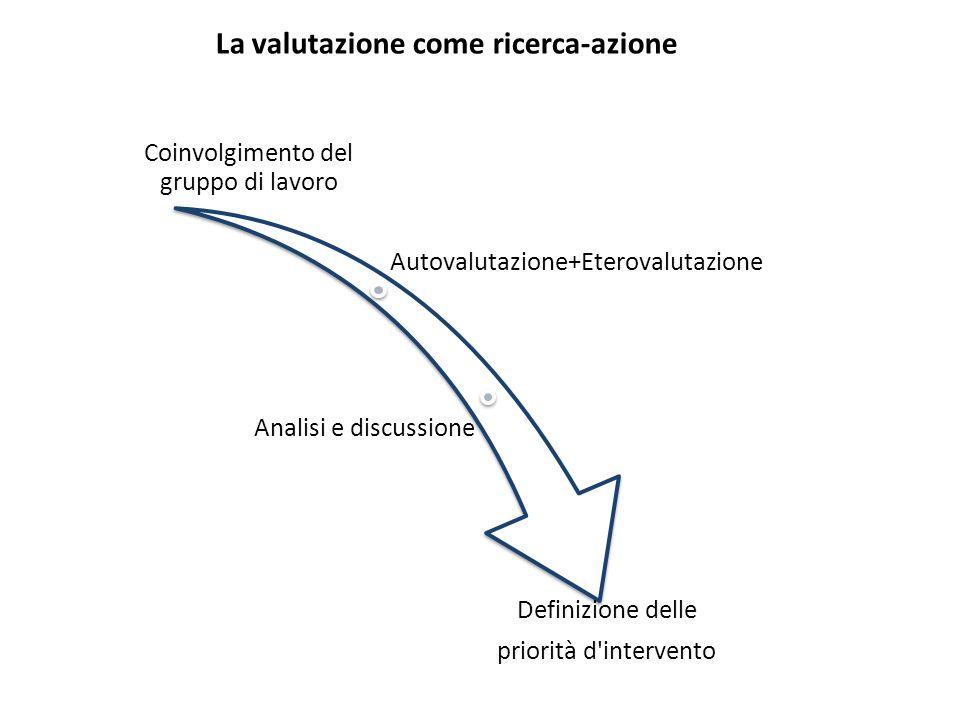 Coinvolgimento del gruppo di lavoro Autovalutazione+Eterovalutazione Analisi e discussione Definizione delle priorità d'intervento La valutazione come