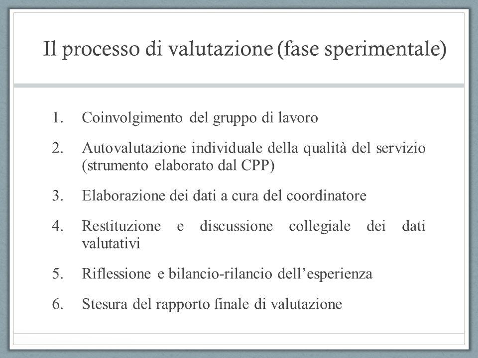 Il processo di valutazione (fase sperimentale) 1.Coinvolgimento del gruppo di lavoro 2.Autovalutazione individuale della qualità del servizio (strumen