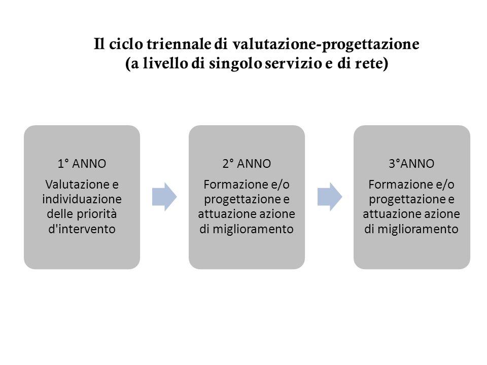 Il ciclo triennale di valutazione-progettazione (a livello di singolo servizio e di rete) 1° ANNO Valutazione e individuazione delle priorità d'interv
