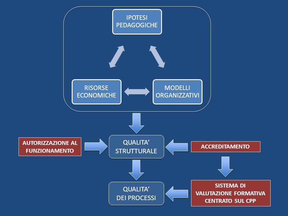 Il processo di valutazione (fase sperimentale) 1.Coinvolgimento del gruppo di lavoro 2.Autovalutazione individuale della qualità del servizio (strumento elaborato dal CPP) 3.Elaborazione dei dati a cura del coordinatore 4.Restituzione e discussione collegiale dei dati valutativi 5.Riflessione e bilancio-rilancio dellesperienza 6.Stesura del rapporto finale di valutazione