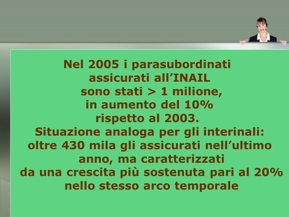 Nel 2005 i parasubordinati assicurati allINAIL sono stati > 1 milione, in aumento del 10% rispetto al 2003.