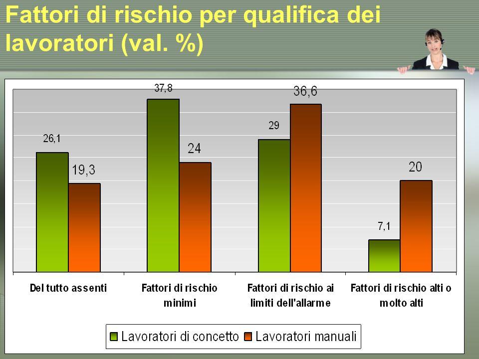Fattori di rischio per qualifica dei lavoratori (val. %)
