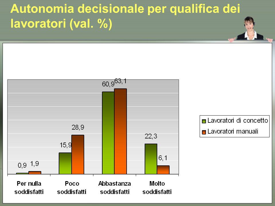 Autonomia decisionale per qualifica dei lavoratori (val. %)