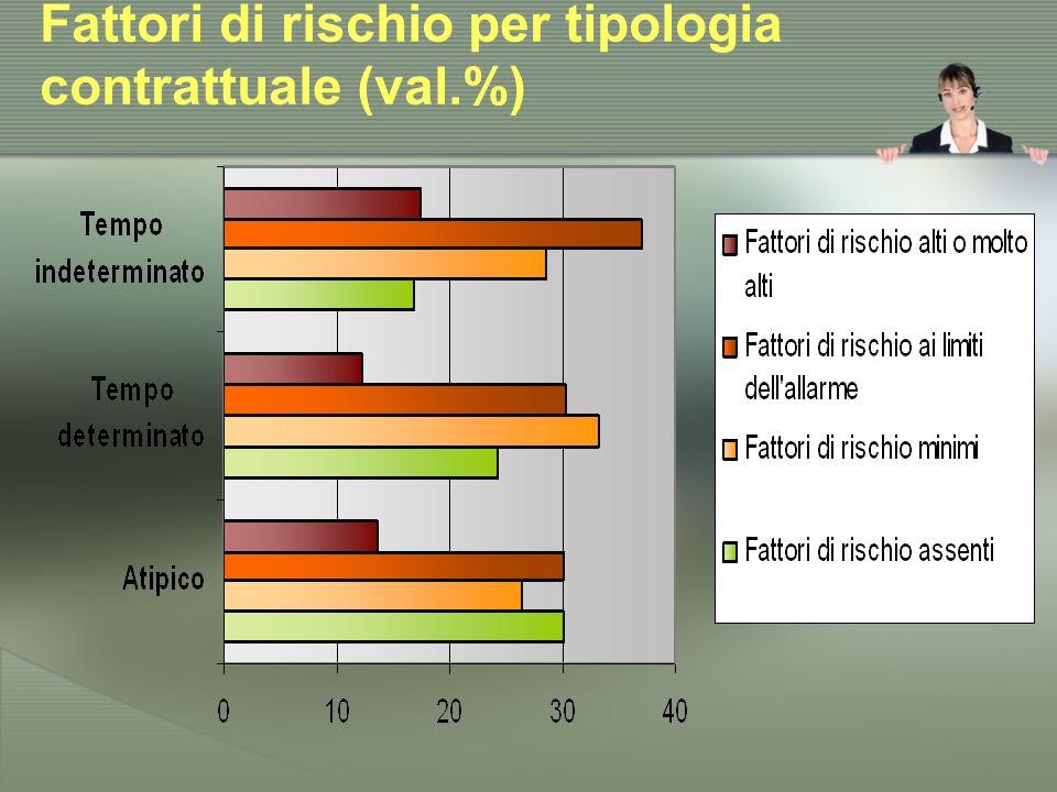 Fattori di rischio per tipologia contrattuale (val.%)
