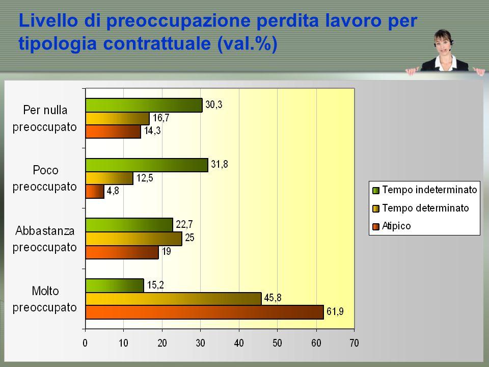 Livello di preoccupazione perdita lavoro per tipologia contrattuale (val.%)
