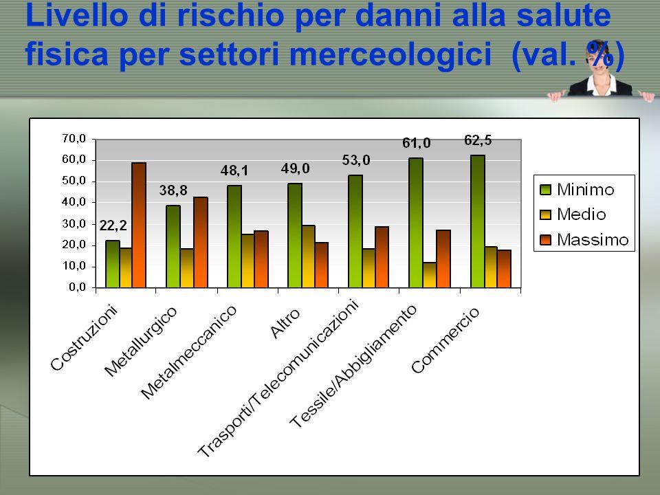 Livello di rischio per danni alla salute fisica per settori merceologici (val. %)