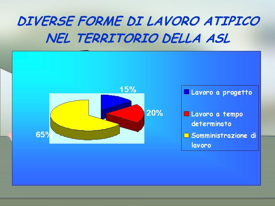 DIVERSE FORME DI LAVORO ATIPICO NEL TERRITORIO DELLA ASL