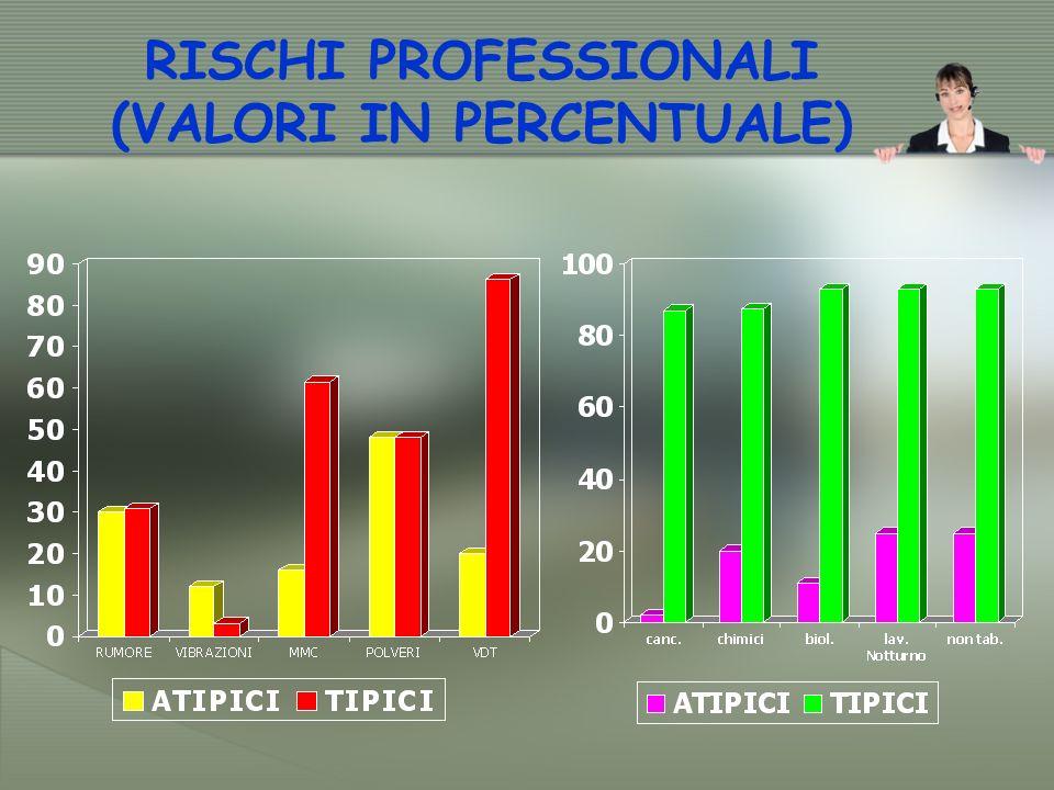 RISCHI PROFESSIONALI (VALORI IN PERCENTUALE)