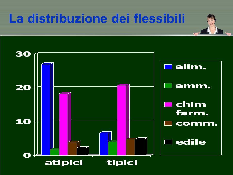 La distribuzione dei flessibili