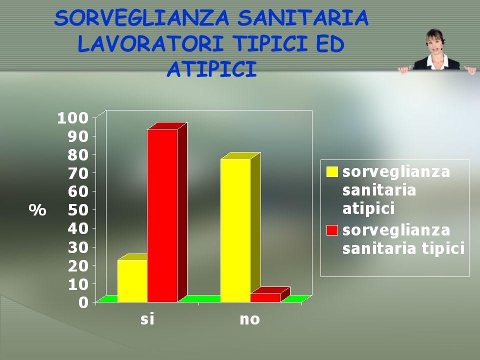 SORVEGLIANZA SANITARIA LAVORATORI TIPICI ED ATIPICI