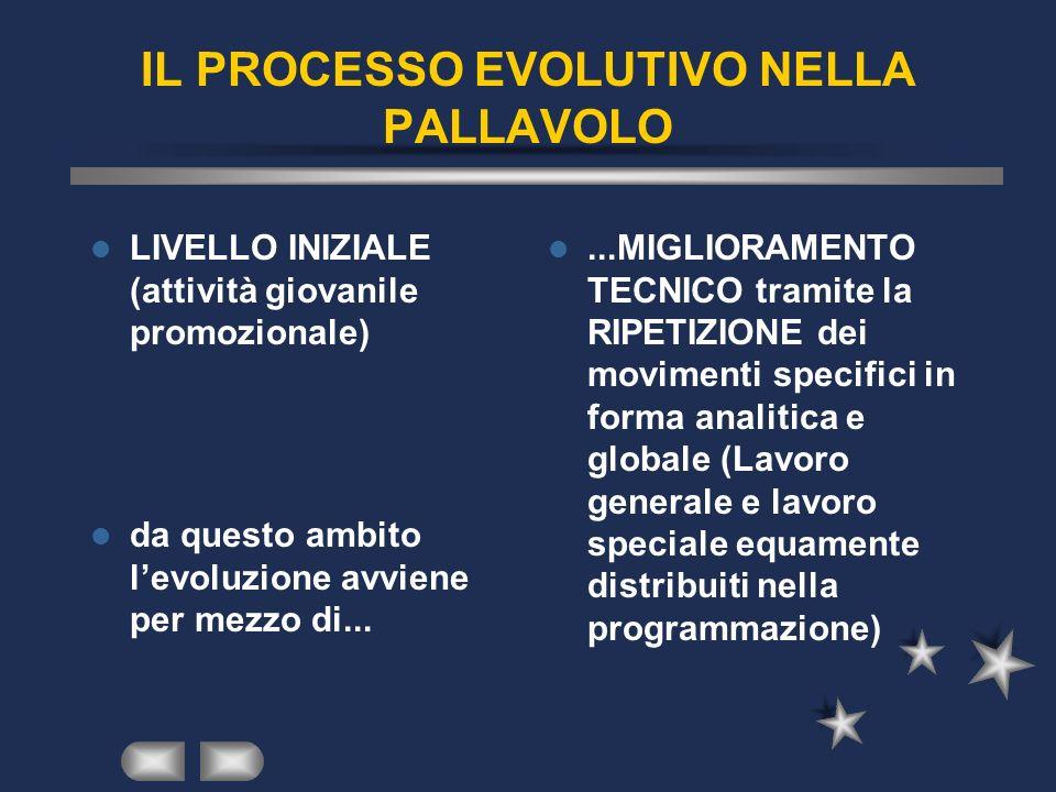 IL PROCESSO EVOLUTIVO NELLA PALLAVOLO LIVELLO INIZIALE (attività giovanile promozionale) da questo ambito levoluzione avviene per mezzo di......MIGLIO