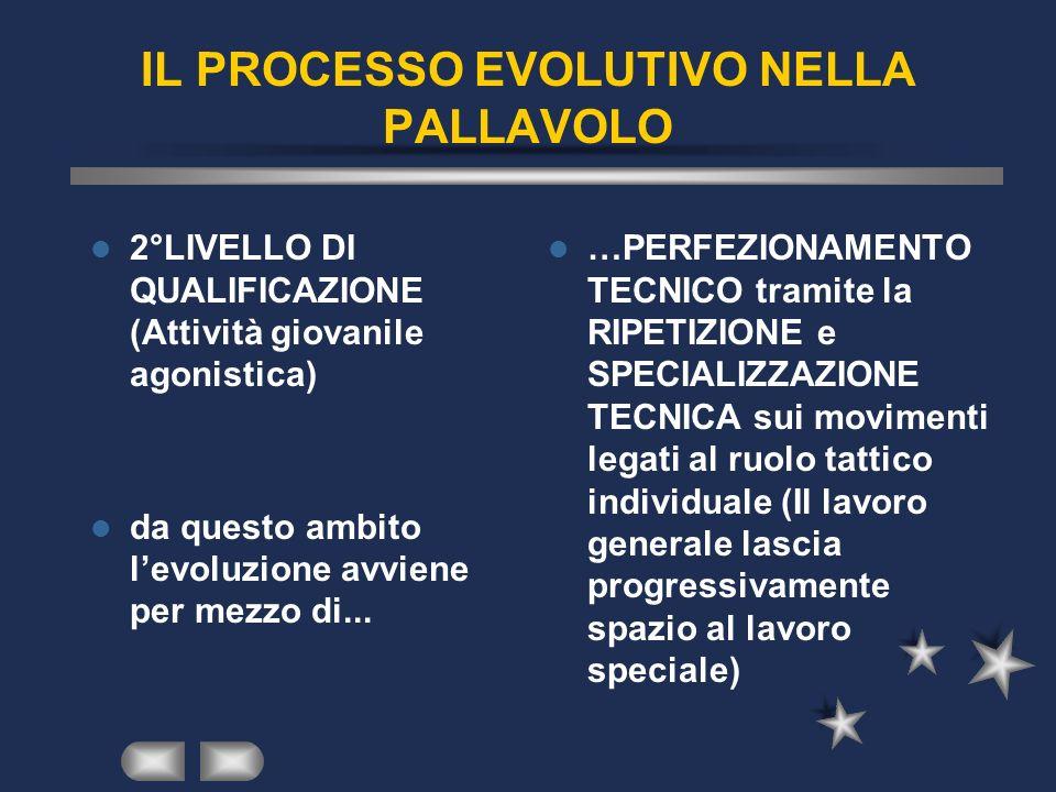 IL PROCESSO EVOLUTIVO NELLA PALLAVOLO 2°LIVELLO DI QUALIFICAZIONE (Attività giovanile agonistica) da questo ambito levoluzione avviene per mezzo di...