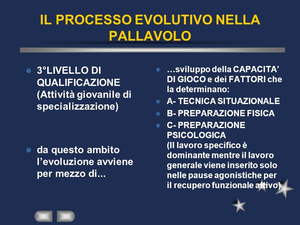 IL PROCESSO EVOLUTIVO NELLA PALLAVOLO 3°LIVELLO DI QUALIFICAZIONE (Attività giovanile di specializzazione) da questo ambito levoluzione avviene per me