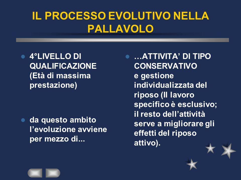 IL PROCESSO EVOLUTIVO NELLA PALLAVOLO 4°LIVELLO DI QUALIFICAZIONE (Età di massima prestazione) da questo ambito levoluzione avviene per mezzo di... …A