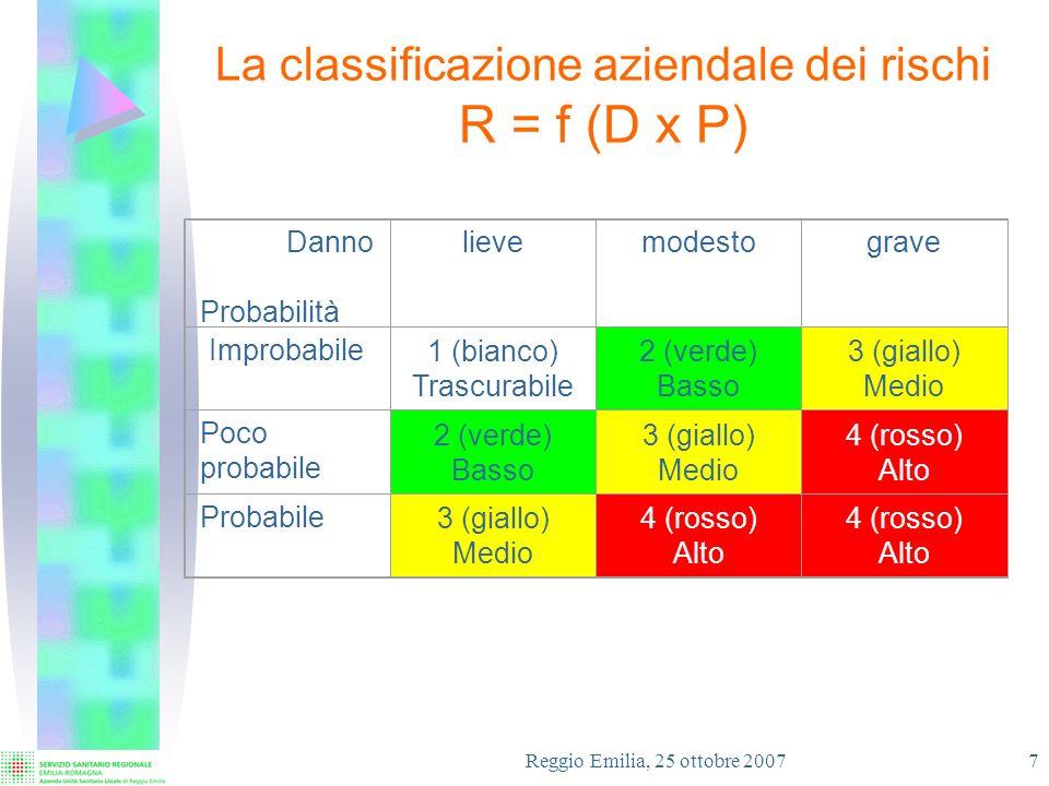 Reggio Emilia, 25 ottobre 2007 8 Il rischio da movimentazione pazienti Azioni di miglioramento attuate: Investimenti in attrezzature Formazione del personale Sviluppo ed applicazione del modello di valutazione SpoSo