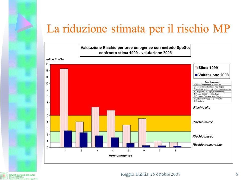 Reggio Emilia, 25 ottobre 2007 10 La gestione della Sorveglianza Sanitaria Azioni di miglioramento attuate: Informatizzazione del sistema di gestione dellattività Sanitaria Formulazione dei Giudizi di Idoneità per Profilo Standardizzazione della terminologia utilizzata