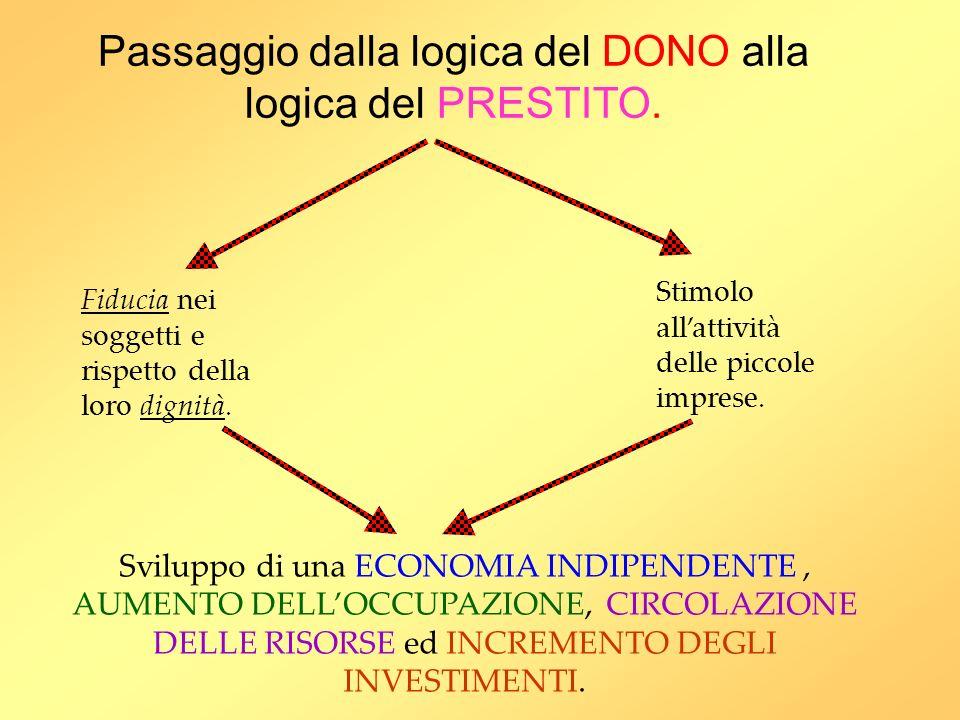 Passaggio dalla logica del DONO alla logica del PRESTITO. Fiducia nei soggetti e rispetto della loro dignità. Stimolo allattività delle piccole impres