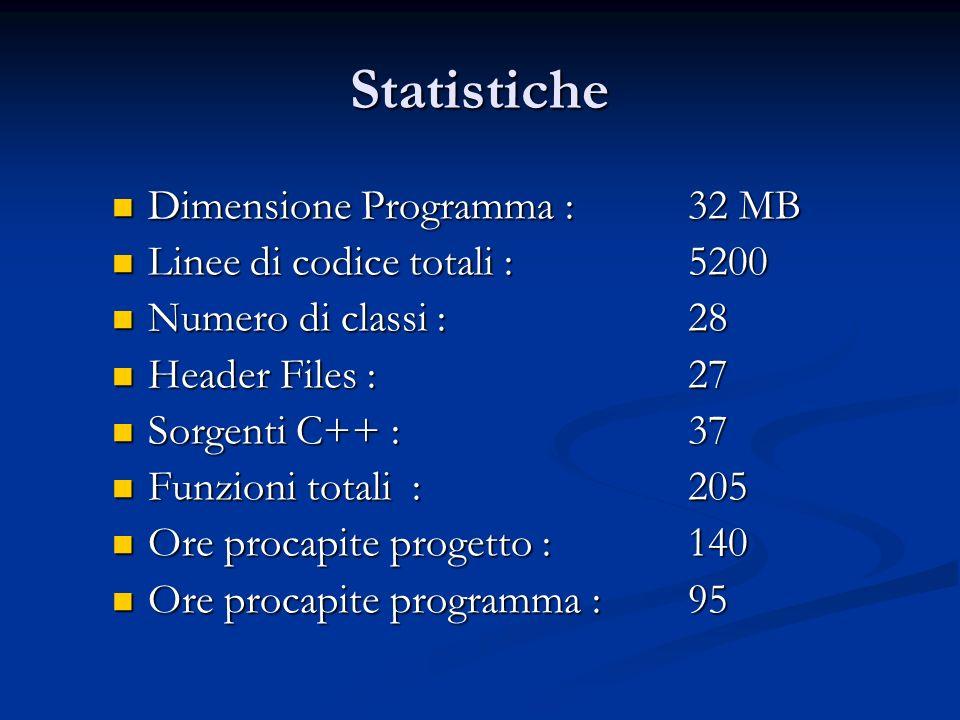 Statistiche Dimensione Programma : 32 MB Dimensione Programma : 32 MB Linee di codice totali : 5200 Linee di codice totali : 5200 Numero di classi : 28 Numero di classi : 28 Header Files : 27 Header Files : 27 Sorgenti C++ :37 Sorgenti C++ :37 Funzioni totali : 205 Funzioni totali : 205 Ore procapite progetto :140 Ore procapite progetto :140 Ore procapite programma :95 Ore procapite programma :95
