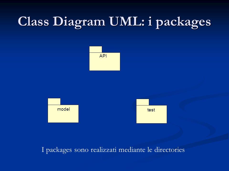 Class diagram UML del modello dei dati su cui è basata lapplicazione