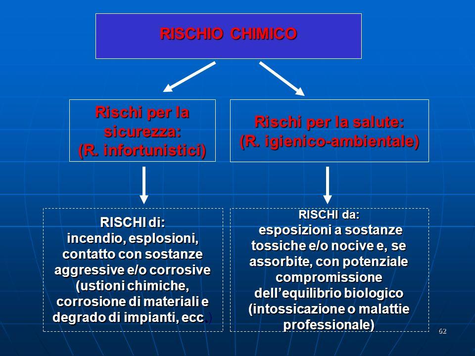 62 RISCHIO CHIMICO Rischi per la sicurezza: (R.infortunistici) Rischi per la salute: (R.