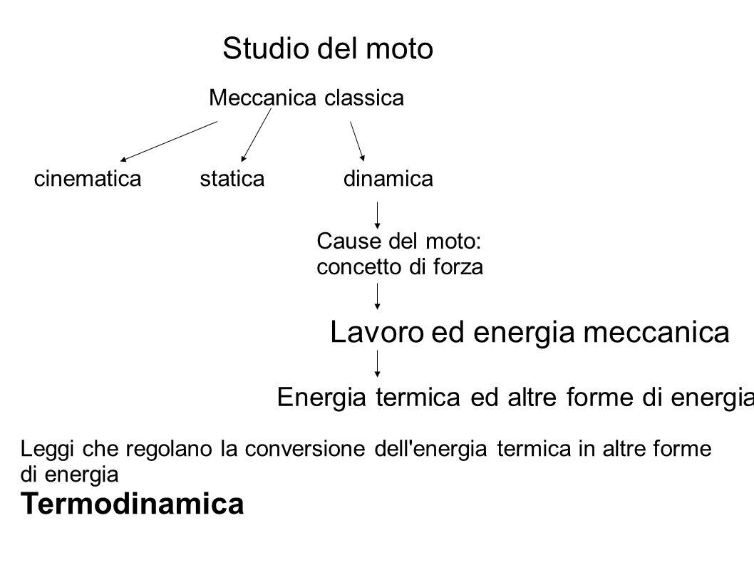 Meccanica classica Studio del moto cinematicastaticadinamica Cause del moto: concetto di forza Lavoro ed energia meccanica Energia termica ed altre forme di energia Leggi che regolano la conversione dell energia termica in altre forme di energia Termodinamica