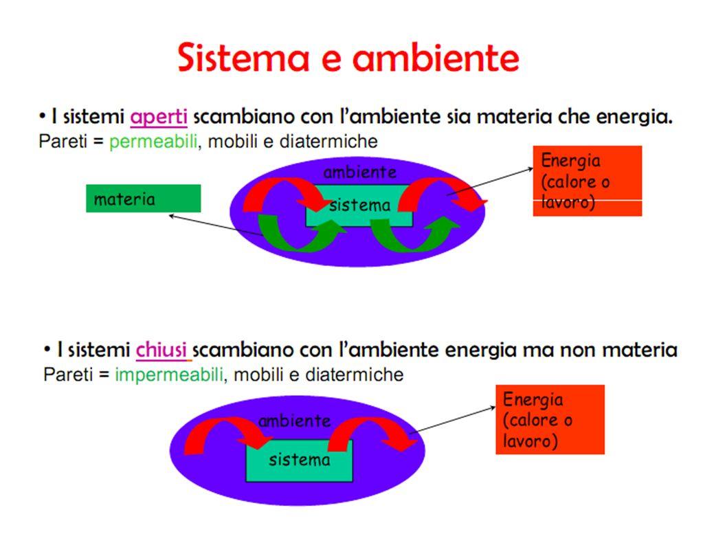 La variazione di energia libera di Gibbs di una reazione chimica viene calcolata applicando la relazione: riferita alla formazione di una mole di composto.
