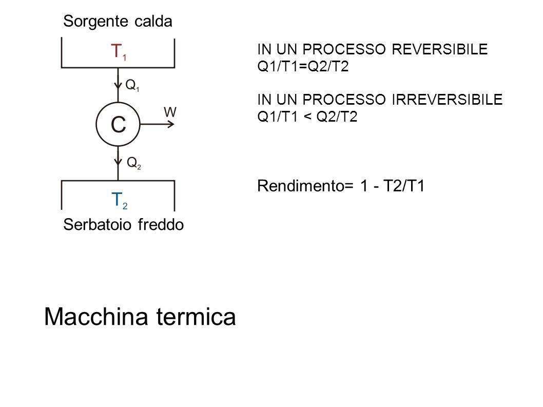 IN UN PROCESSO REVERSIBILE Q1/T1=Q2/T2 IN UN PROCESSO IRREVERSIBILE Q1/T1 < Q2/T2 Rendimento= 1 - T2/T1 Sorgente calda Serbatoio freddo Macchina termica