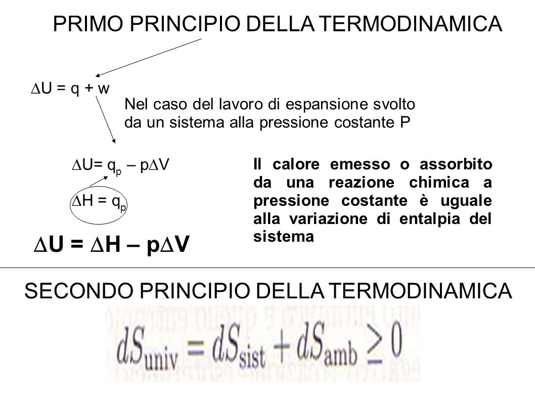 U= q p – p V H = q p Il calore emesso o assorbito da una reazione chimica a pressione costante è uguale alla variazione di entalpia del sistema PRIMO PRINCIPIO DELLA TERMODINAMICA U = q + w Nel caso del lavoro di espansione svolto da un sistema alla pressione costante P U = H – p V SECONDO PRINCIPIO DELLA TERMODINAMICA