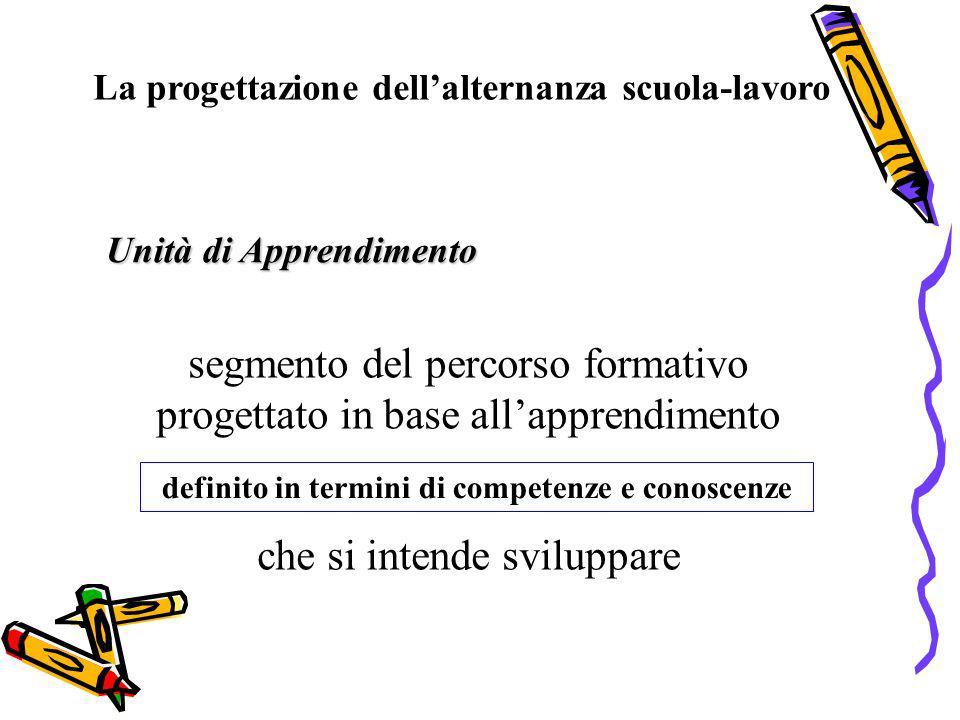 segmento del percorso formativo progettato in base allapprendimento che si intende sviluppare Unità di Apprendimento definito in termini di competenze