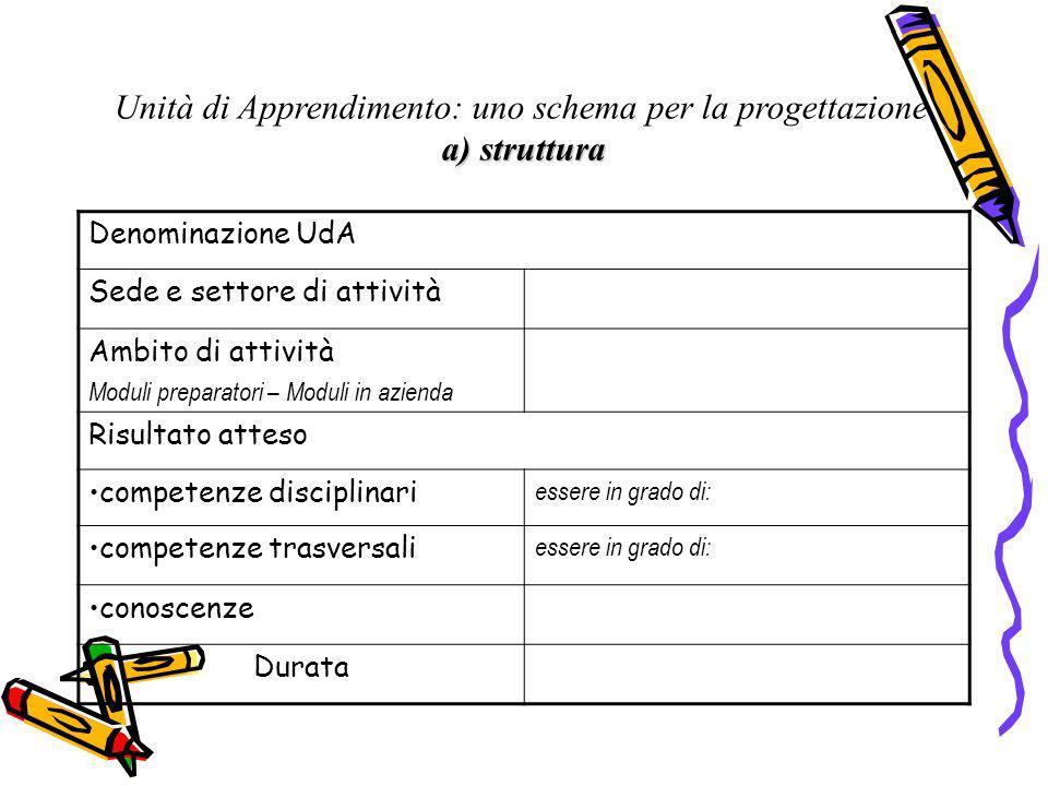 Unità di Apprendimento: uno schema per la progettazione a) struttura Denominazione UdA Sede e settore di attività Ambito di attività Moduli preparator