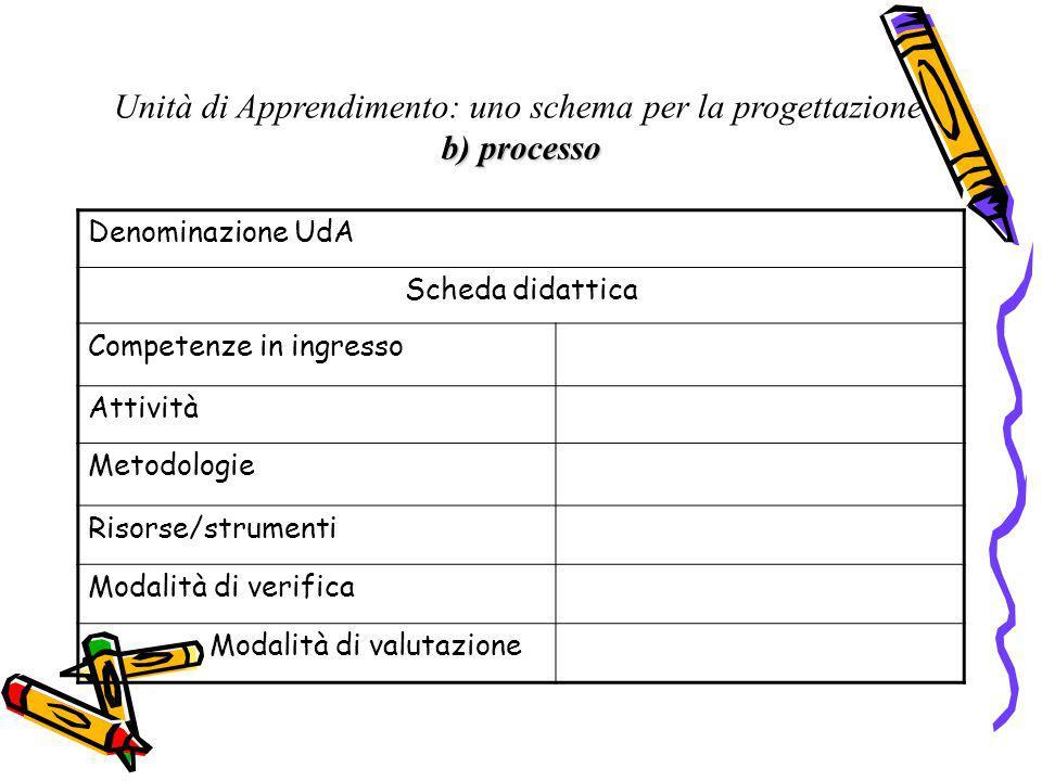 Unità di Apprendimento: uno schema per la progettazione b) processo Denominazione UdA Scheda didattica Competenze in ingresso Attività Metodologie Ris