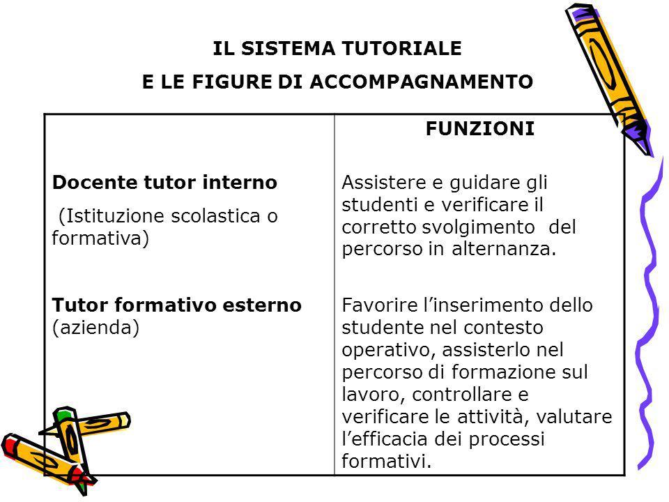 IL SISTEMA TUTORIALE E LE FIGURE DI ACCOMPAGNAMENTO Docente tutor interno (Istituzione scolastica o formativa) FUNZIONI Assistere e guidare gli studen