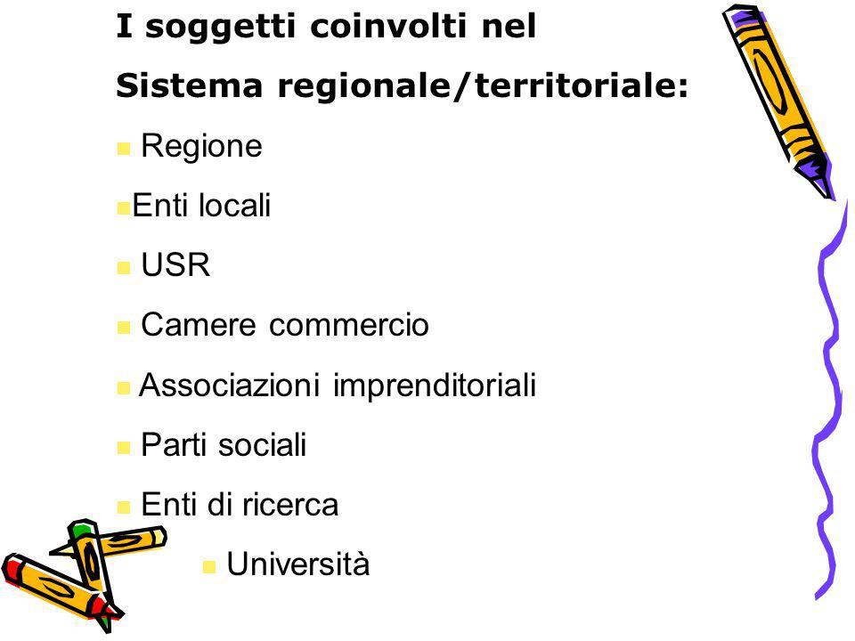 I soggetti coinvolti nel Sistema regionale/territoriale: Regione Enti locali USR Camere commercio Associazioni imprenditoriali Parti sociali Enti di r