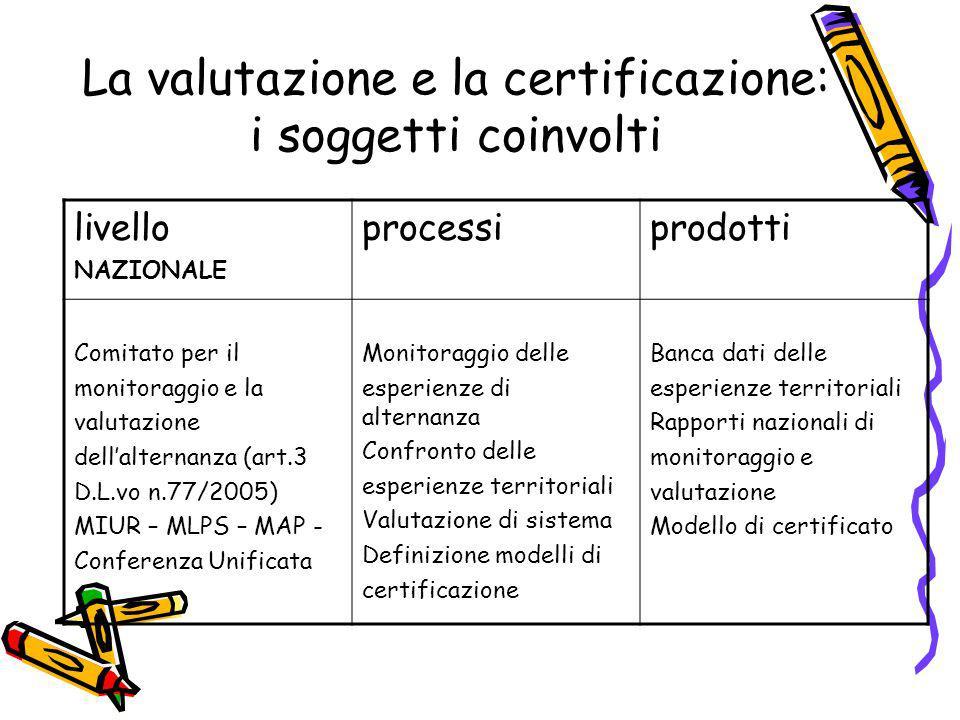 La valutazione e la certificazione: i soggetti coinvolti livello NAZIONALE processiprodotti Comitato per il monitoraggio e la valutazione dellalternan