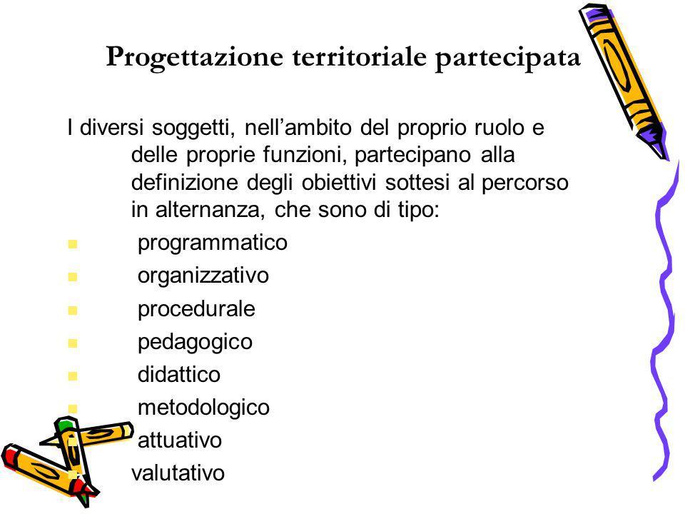 Progettazione territoriale partecipata I diversi soggetti, nellambito del proprio ruolo e delle proprie funzioni, partecipano alla definizione degli o
