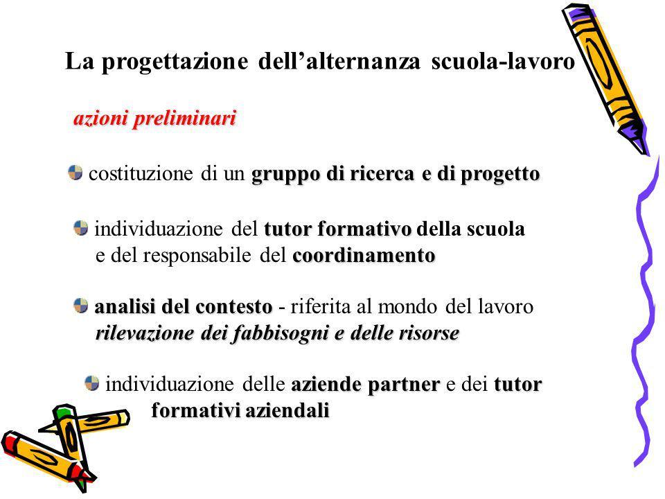 La progettazione dellalternanza scuola-lavoro azioni preliminari gruppo di ricerca e di progetto costituzione di un gruppo di ricerca e di progetto tu